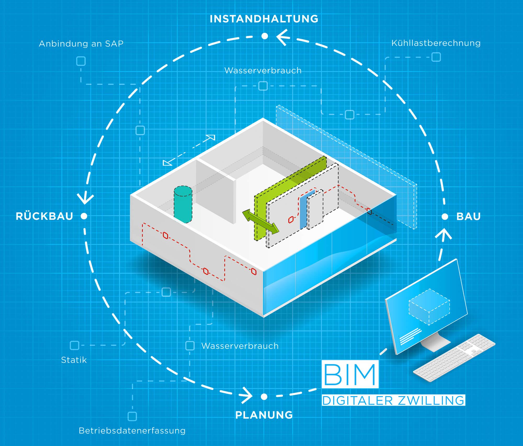 Isometrische Vektorgrafik für das Cover eines Magazins zum Thema BIM - Digitaler Zwilling