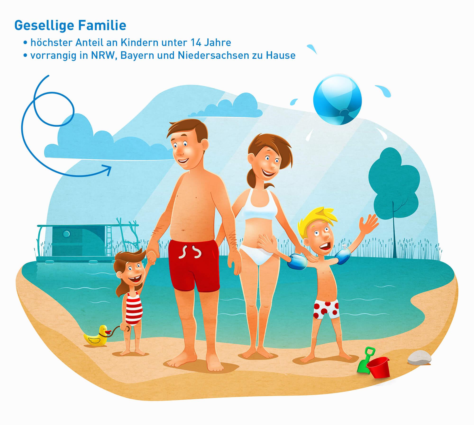 """Illustration der touristischen Zielgruppe """"Gesellige Familie"""", welche überwiegend aus 3+ Personenhaushalten besteht"""