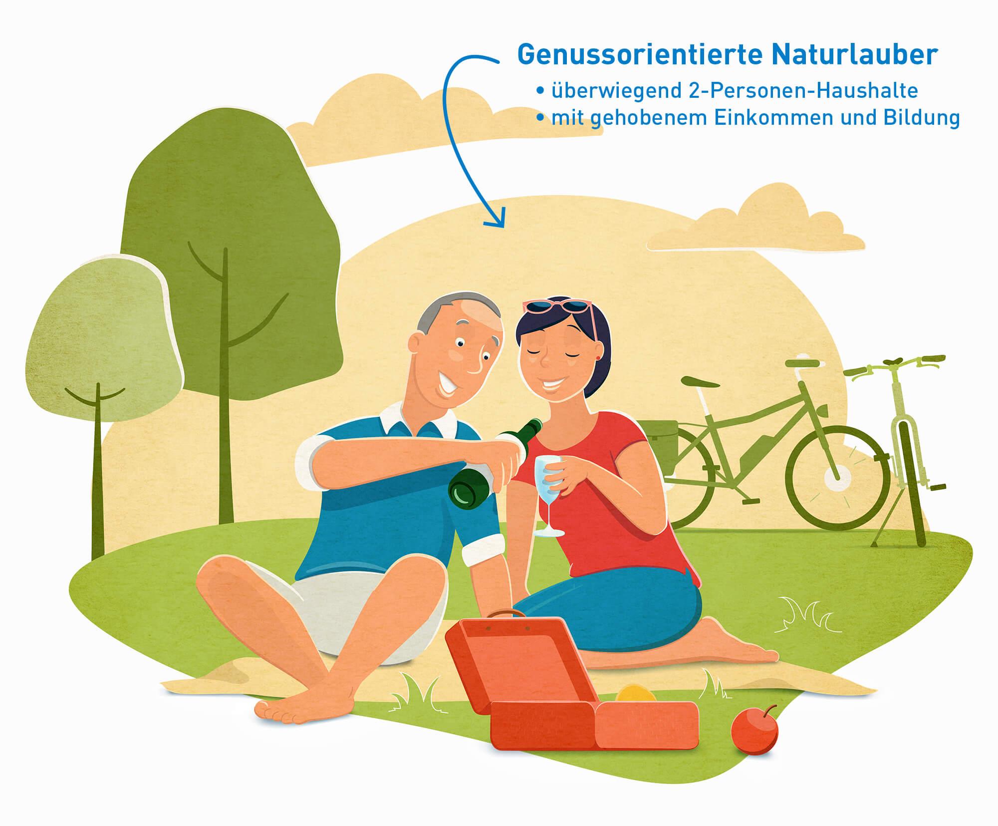"""Illustration der touristischen Zielgruppe """"Genussorientierte Natururlauber"""" bestehen überwiegend aus 2-Personen-Haushalten mit gehobenen Einkommen und Bildung"""